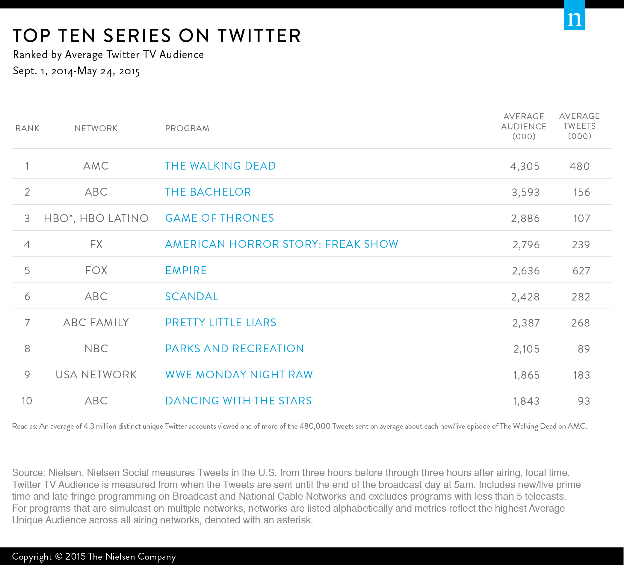 the-nielsen-top-10-series