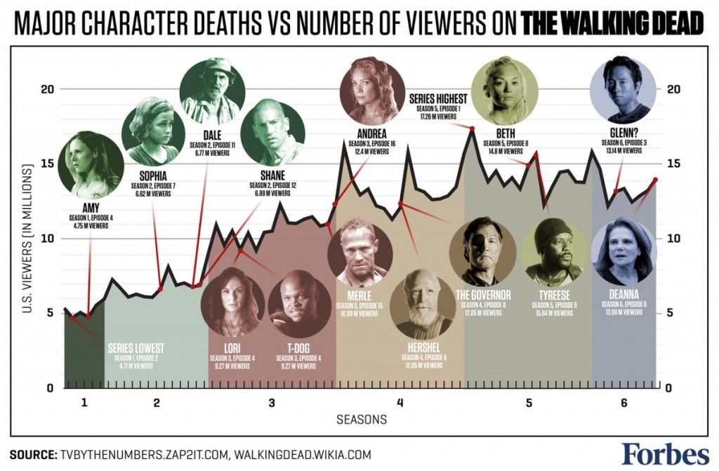 infografico-mortes-the-walking-dead