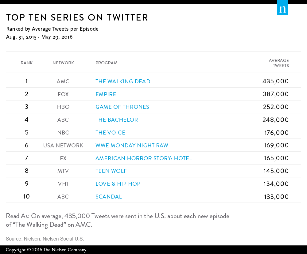 the-walking-dead-serie-mais-comentada-twitter-nielsen
